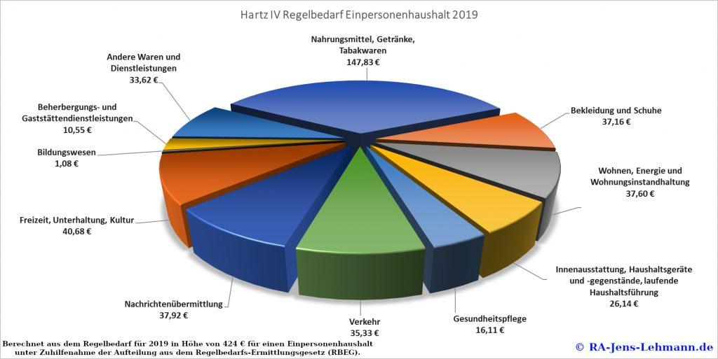 Regelbedarf 2019 Hartz 4
